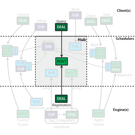 Connection Diagrams of The IPython ZMQ Cluster — IPython 2 4 2-maint