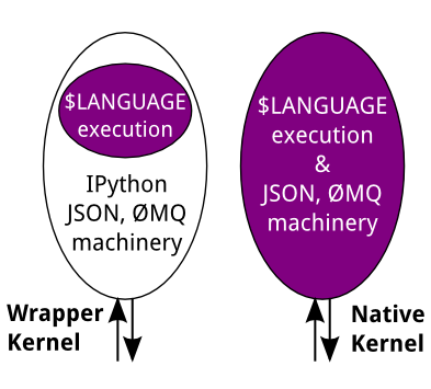 How IPython works — IPython 3 2 1 documentation