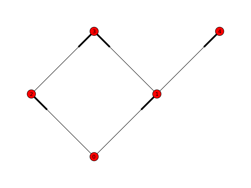 DAG Dependencies — IPython 3 2 1 documentation