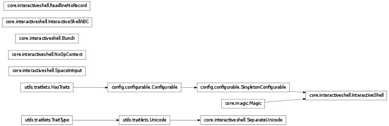 core interactiveshell — IPython v0 12 1 documentation